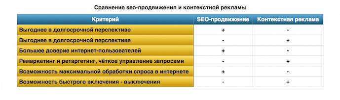 Сравнение сео-продвижения и контекстной рекламы