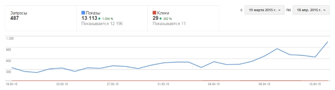График роста при продвижении сайта