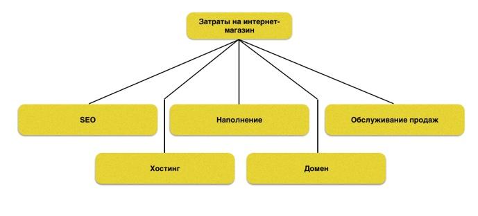 Как создать в Беларуси собственный интернет-магазин. b2487792762